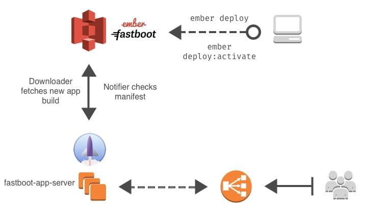 ember-cli-deploy-fastboot-app-server-min-2