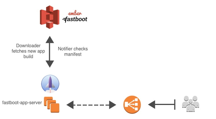 fastboot-app-server-min